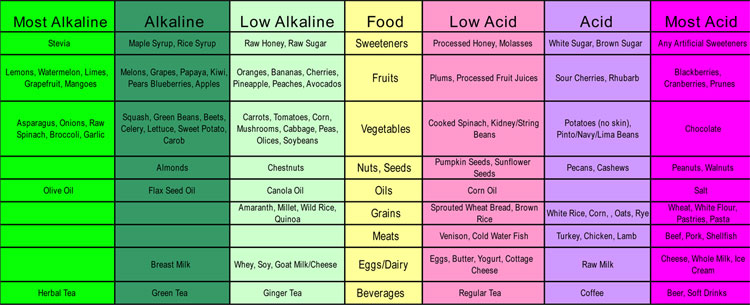 Low Acid Diet Uk Bolton - csgala